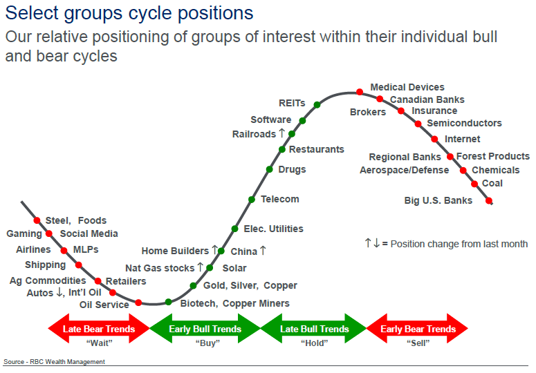 Market Cycle Positioning – April 2019 – The Informed Retiree